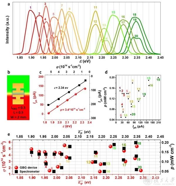 图2. 带隙递变钙钛矿器件与商用光谱仪对光谱/颜色的探测/测量结果相一致